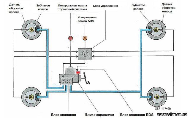 Схема системы абс автомобиля