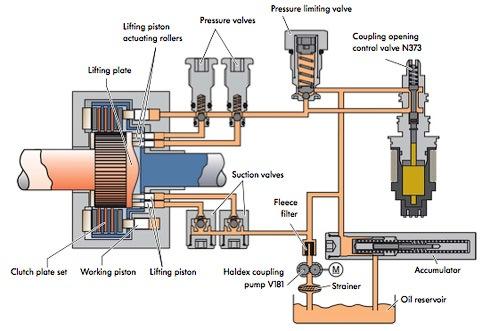 Полный привод 4MOTION с муфтой полного привода IV