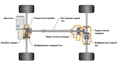 Схема трансмиссии с муфтой